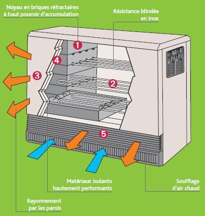 Accumulateur de chaleur les metteurs de chauffage - Puissance d un radiateur en fonction du volume ...