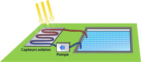 Chauffage carrefour colmar evreux ajaccio recherche for Chauffage piscine panneaux solaires