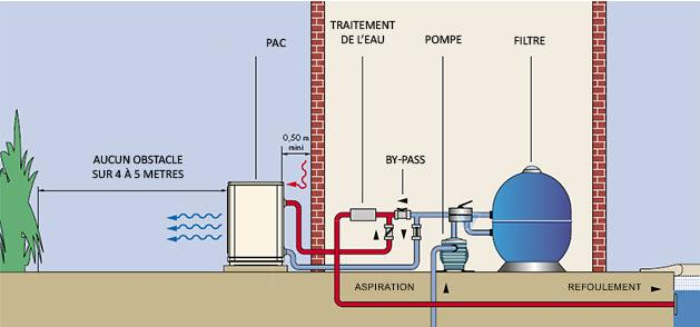 Pompe chaleur pour piscine les metteurs de chauffage for Systeme de chauffage pour piscine