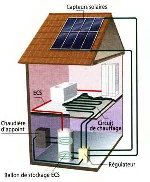 comment choisir un chauffage solaire les metteurs de. Black Bedroom Furniture Sets. Home Design Ideas