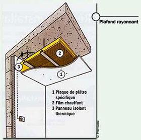 le plafond chauffant rayonnant lectrique les metteurs de chauffage. Black Bedroom Furniture Sets. Home Design Ideas