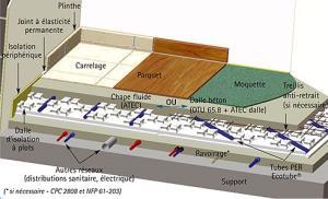 Plancher chauffant hydraulique les metteurs de chauffage - Prix plancher chauffant hydraulique ...